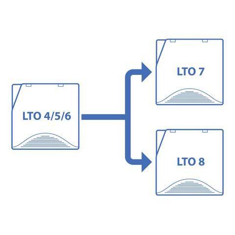 LTO Transfer